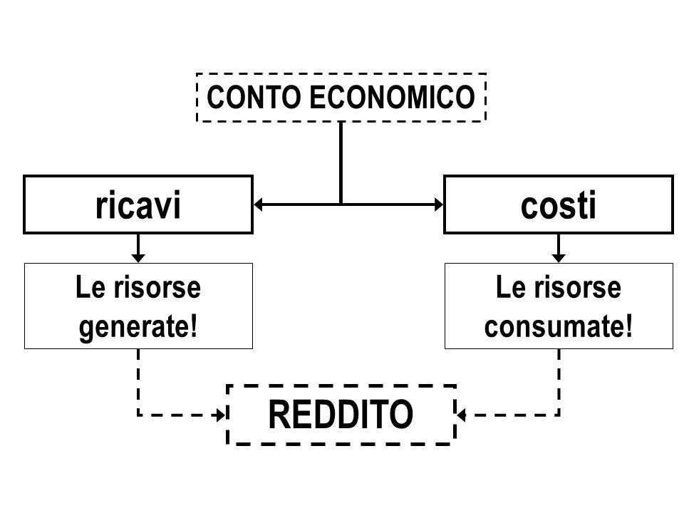 Le risorse consumate! Le risorse generate! ricavicosti CONTO ECONOMICO REDDITO
