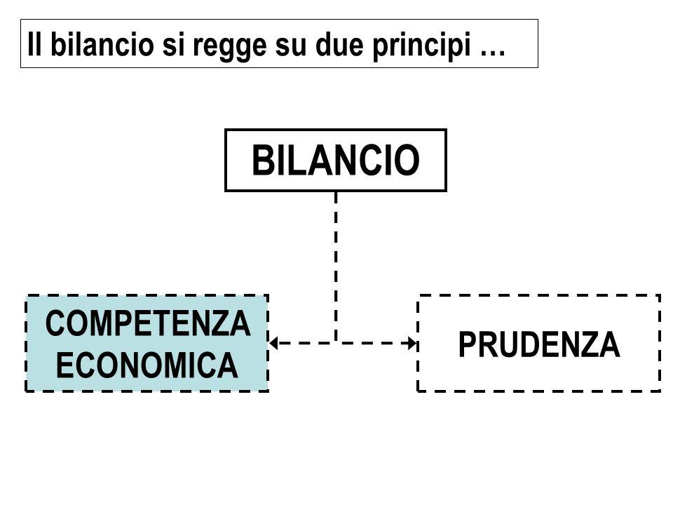 BILANCIO COMPETENZA ECONOMICA PRUDENZA Il bilancio si regge su due principi …