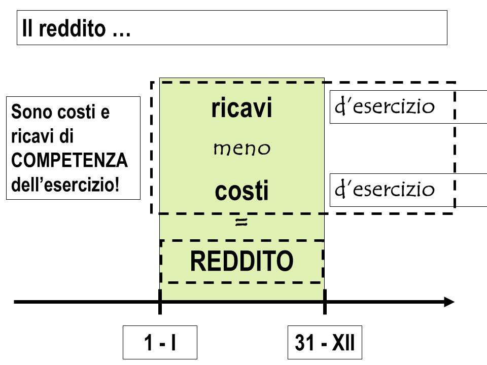 31 - XII1 - I ricavi costi REDDITO meno = Il reddito … desercizio Sono costi e ricavi di COMPETENZA dellesercizio!