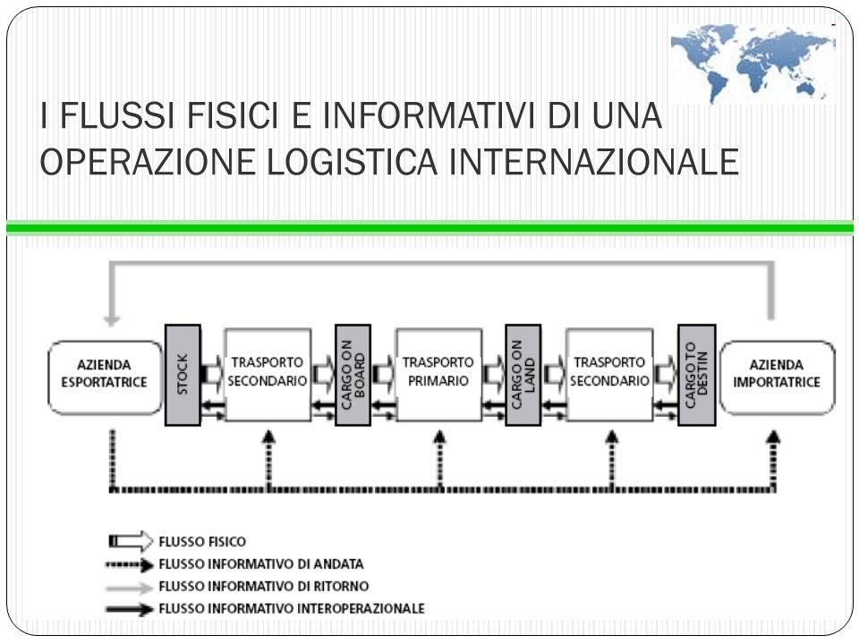 I FLUSSI FISICI E INFORMATIVI DI UNA OPERAZIONE LOGISTICA INTERNAZIONALE