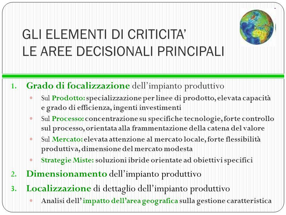 GLI ELEMENTI DI CRITICITA LE AREE DECISIONALI PRINCIPALI 1. Grado di focalizzazione dellimpianto produttivo Sul Prodotto: specializzazione per linee d