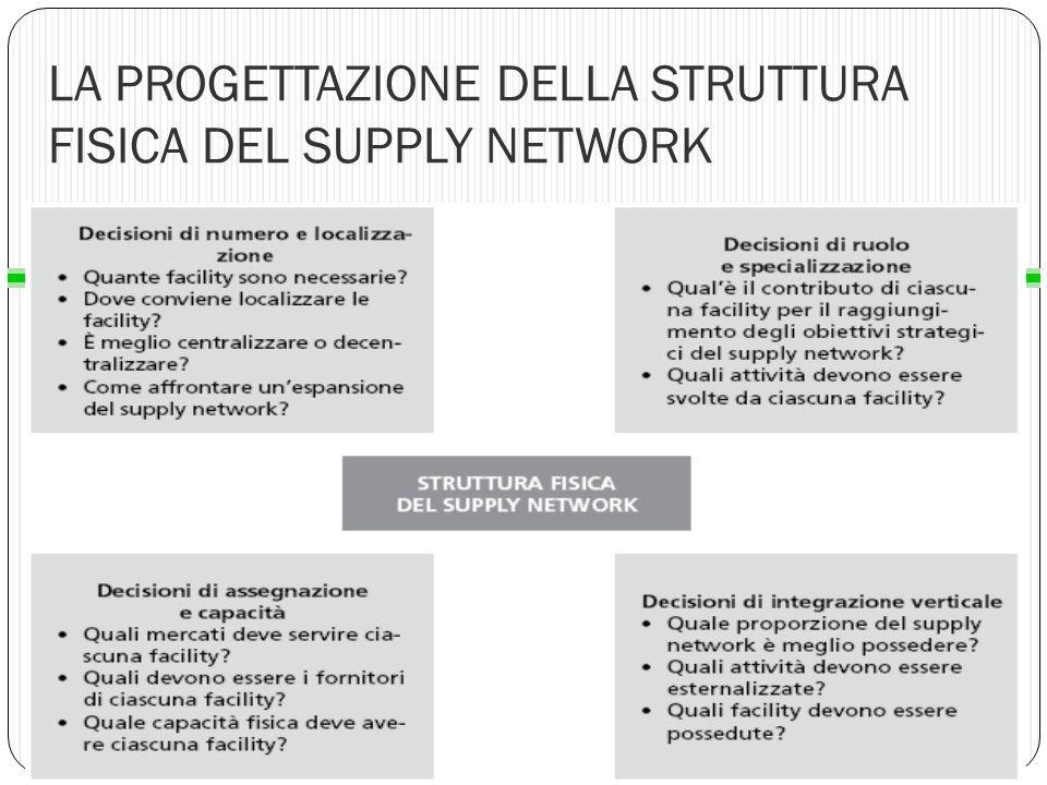 LA PROGETTAZIONE DELLA STRUTTURA FISICA DEL SUPPLY NETWORK