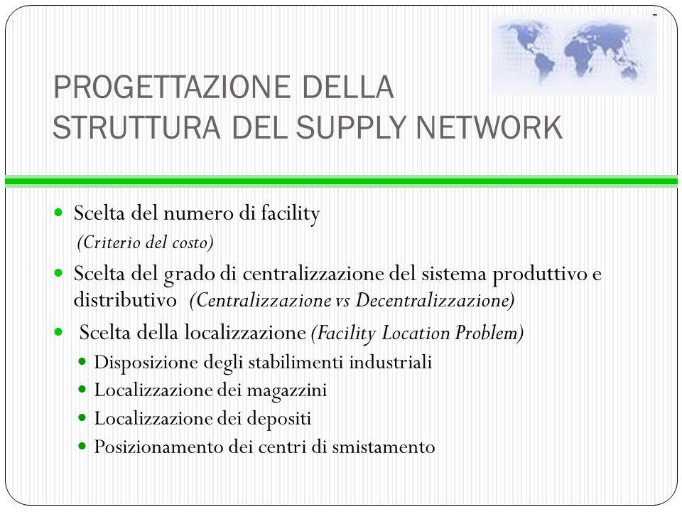 Scelta del numero di facility (Criterio del costo) Scelta del grado di centralizzazione del sistema produttivo e distributivo(Centralizzazione vs Dece