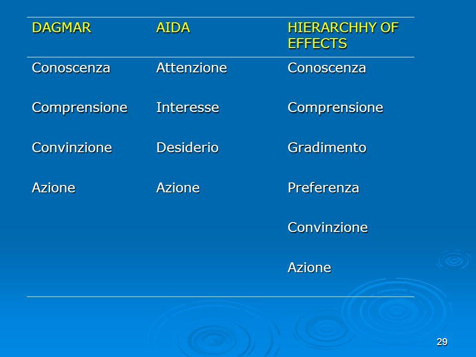 29 DAGMARAIDA HIERARCHHY OF EFFECTS ConoscenzaAttenzioneConoscenza ComprensioneInteresseComprensione ConvinzioneDesiderioGradimento AzioneAzionePrefer