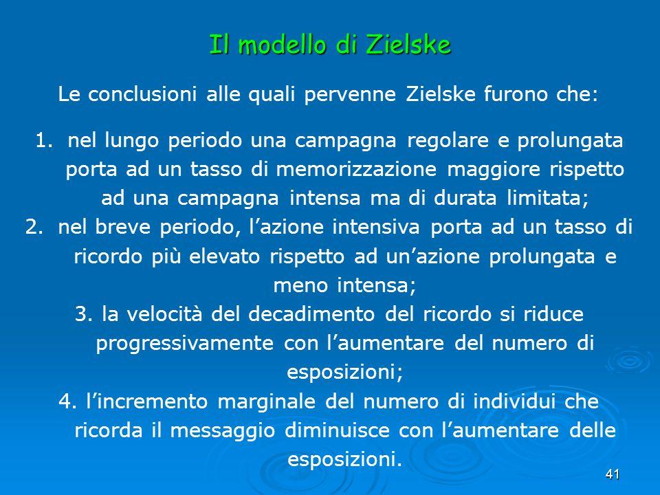 41 Il modello di Zielske Le conclusioni alle quali pervenne Zielske furono che: 1.nel lungo periodo una campagna regolare e prolungata porta ad un tas