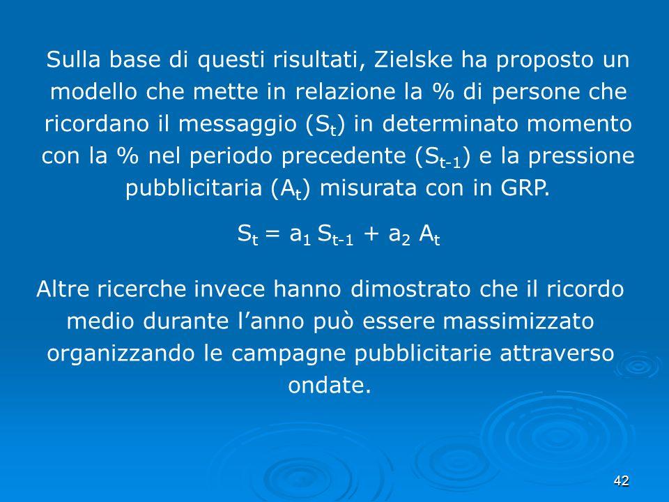 42 Sulla base di questi risultati, Zielske ha proposto un modello che mette in relazione la % di persone che ricordano il messaggio (S t ) in determin