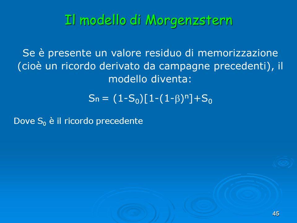 45 Se è presente un valore residuo di memorizzazione (cioè un ricordo derivato da campagne precedenti), il modello diventa: S n = (1-S 0 )[1-(1-) n ]+