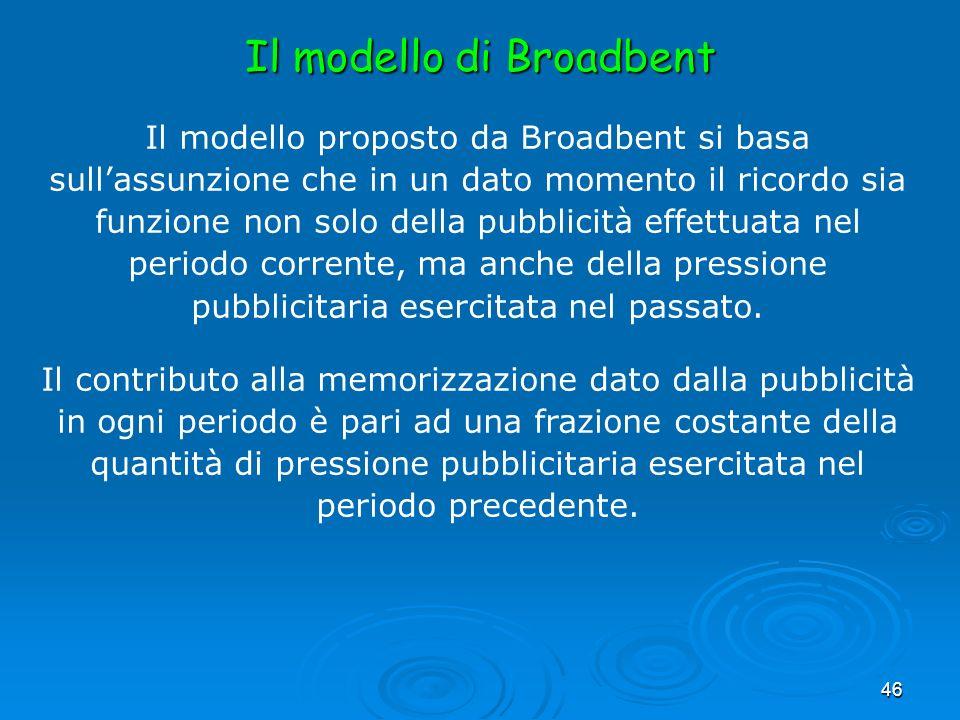 46 Il modello proposto da Broadbent si basa sullassunzione che in un dato momento il ricordo sia funzione non solo della pubblicità effettuata nel per