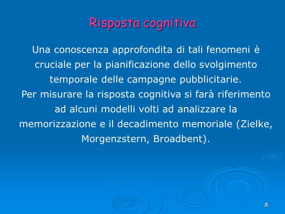 49 Il modello di Broadbent Il ricordo viene espresso come funzione lineare della variabile adstock: S t = bAds t Ads t = (rA t +r 2 A t-1 +r 3 A t-2 +…+r n A t-n-1 ) dove S t è la percentuale di persone che ricordano il messaggio pubblicitario fino al tempo t; b è un coefficiente di regressione; r è il parametro di ritardo che esprime il decadimento dellazione pubblicitaria, diverso per ciascuna marca e tipologia di comunicazione adottata; A è la variabile che rappresenta la pressione pubblicitaria, espressa in termini di contatti ottenuti in ogni periodo Ads è la variabile Adstock