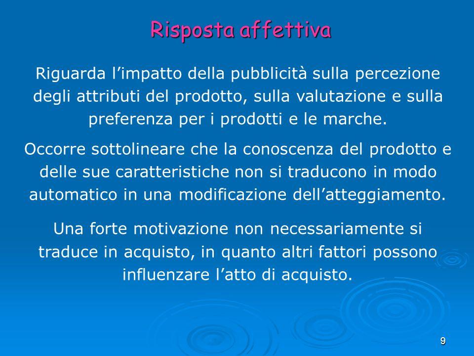 9 Risposta affettiva Riguarda limpatto della pubblicità sulla percezione degli attributi del prodotto, sulla valutazione e sulla preferenza per i prod