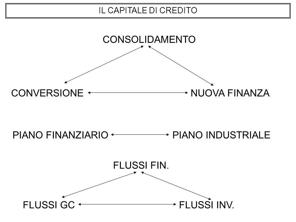IL CAPITALE DI CREDITO CONSOLIDAMENTO CONVERSIONENUOVA FINANZA PIANO FINANZIARIOPIANO INDUSTRIALE FLUSSI GCFLUSSI INV.