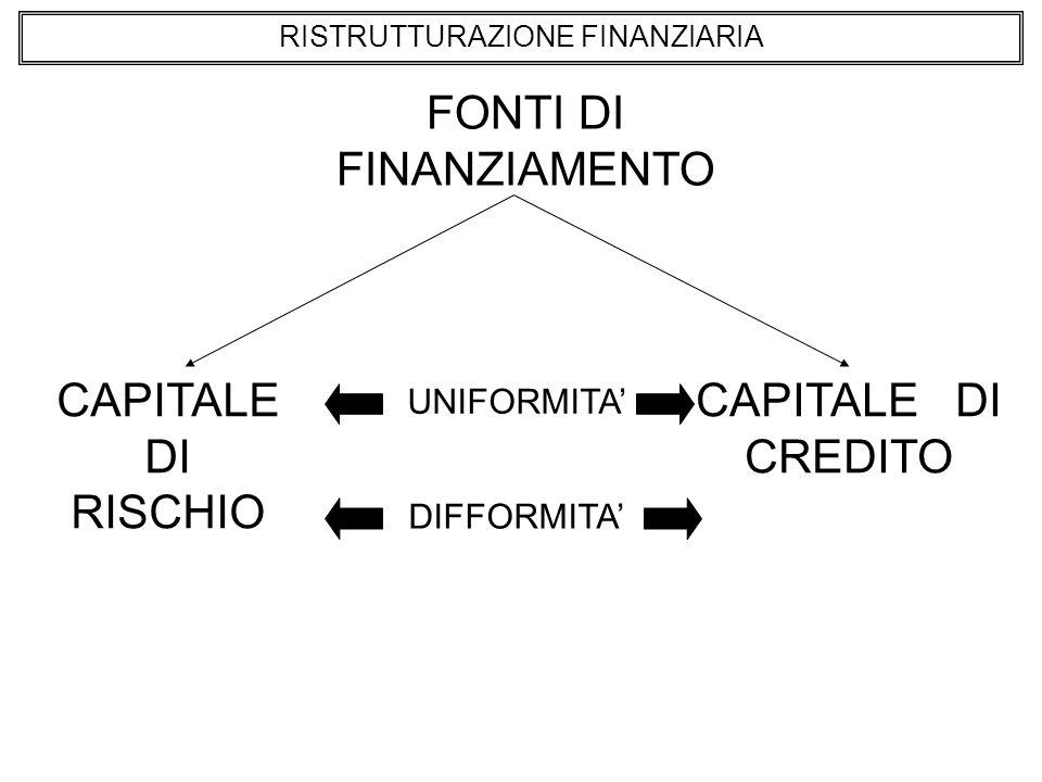 RISTRUTTURAZIONE FINANZIARIA FONTI DI FINANZIAMENTO CAPITALE DI RISCHIO CAPITALE DI CREDITO UNIFORMITA DIFFORMITA