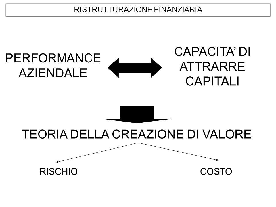 RISTRUTTURAZIONE FINANZIARIA PERFORMANCE AZIENDALE CAPACITA DI ATTRARRE CAPITALI TEORIA DELLA CREAZIONE DI VALORE RISCHIOCOSTO