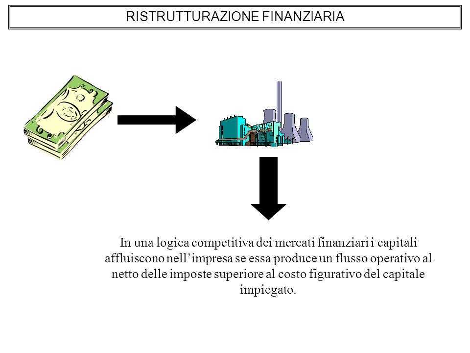 In una logica competitiva dei mercati finanziari i capitali affluiscono nellimpresa se essa produce un flusso operativo al netto delle imposte superiore al costo figurativo del capitale impiegato.