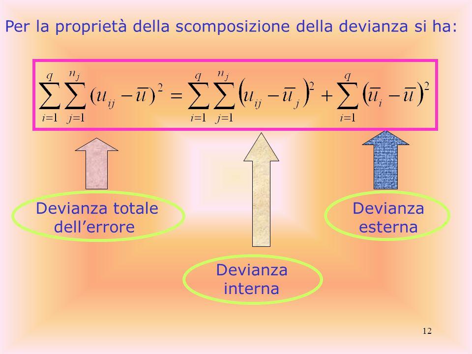 12 Per la proprietà della scomposizione della devianza si ha: Devianza totale dellerrore Devianza interna Devianza esterna