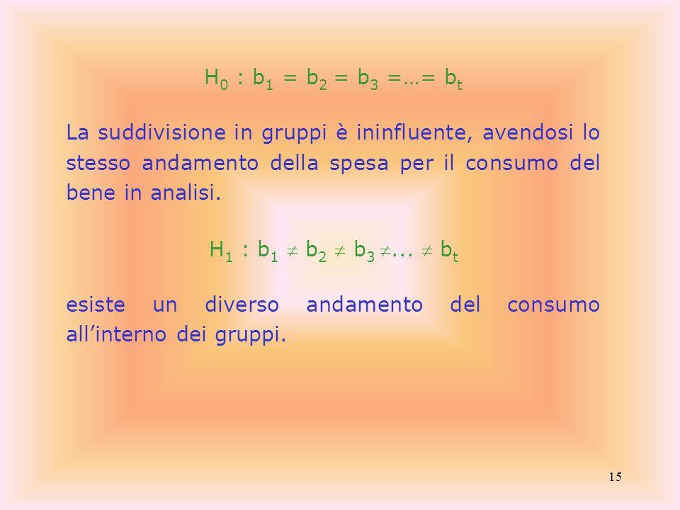 15 H 0 : b 1 = b 2 = b 3 =…= b t La suddivisione in gruppi è ininfluente, avendosi lo stesso andamento della spesa per il consumo del bene in analisi.