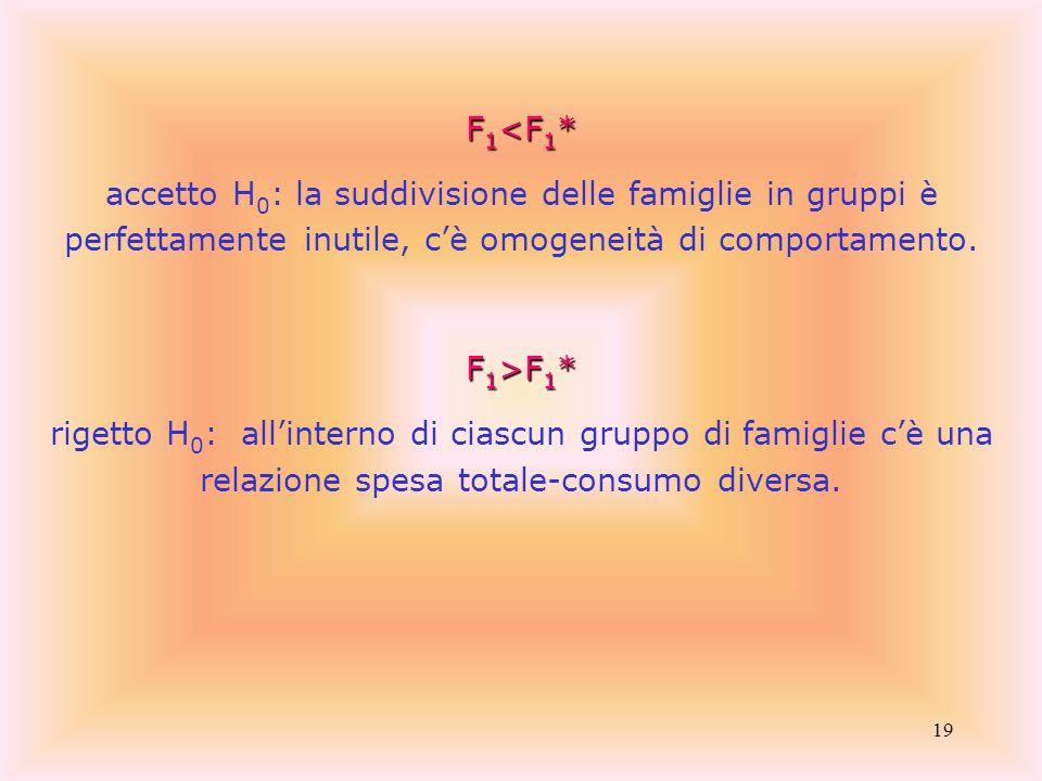19 F 1 <F 1 * accetto H 0 : la suddivisione delle famiglie in gruppi è perfettamente inutile, cè omogeneità di comportamento. F 1 >F 1 * rigetto H 0 :