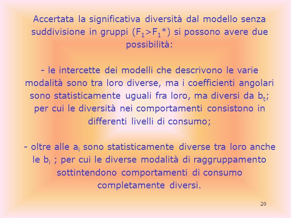 20 Accertata la significativa diversità dal modello senza suddivisione in gruppi (F 1 >F 1 *) si possono avere due possibilità: -le intercette dei mod