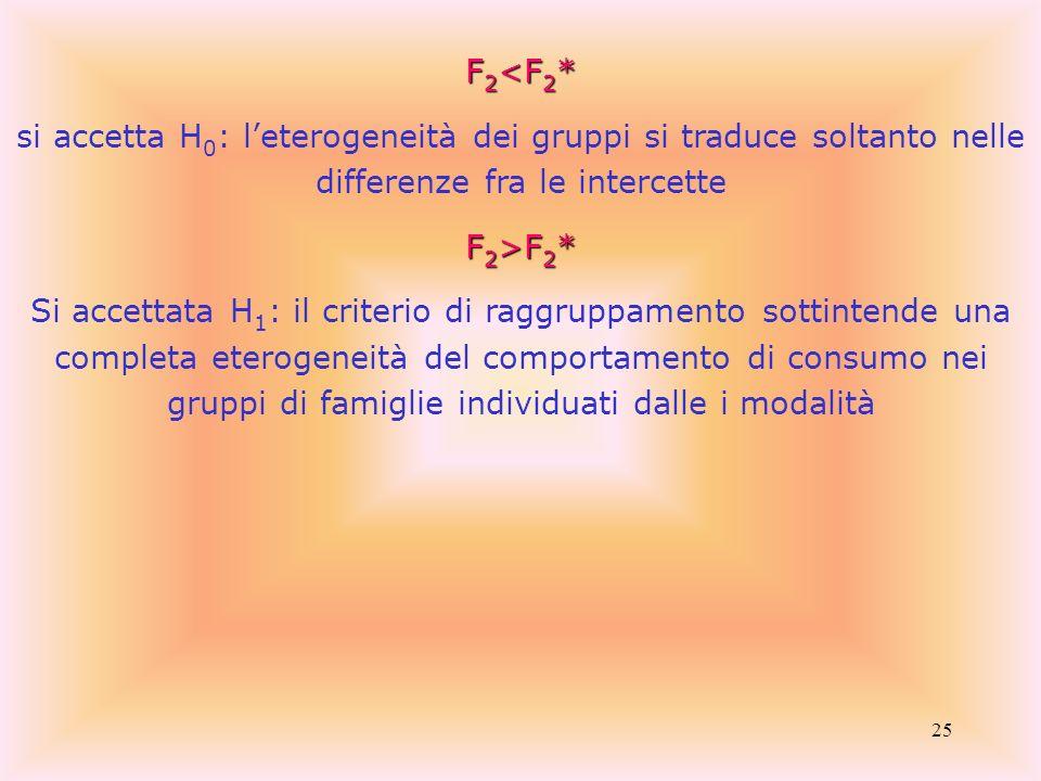 25 F 2 <F 2 * si accetta H 0 : leterogeneità dei gruppi si traduce soltanto nelle differenze fra le intercette F 2 >F 2 * Si accettata H 1 : il criter