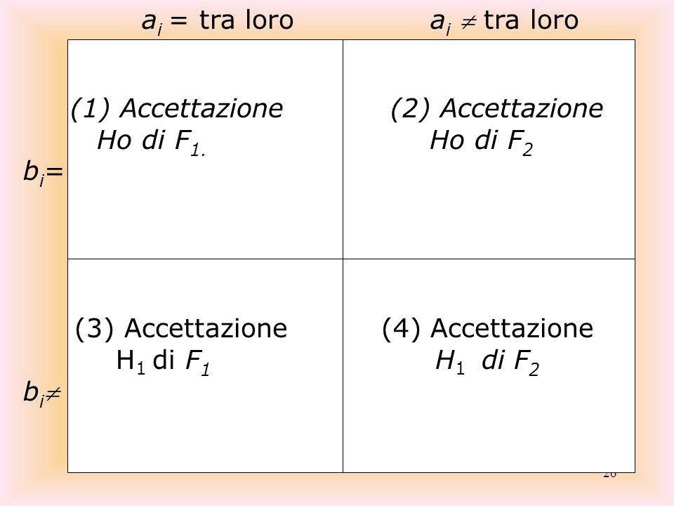 26 a i = tra loro a i tra loro (1) Accettazione (2) Accettazione Ho di F 1. Ho di F 2 b i = (3) Accettazione (4) Accettazione H 1 di F 1 H 1 di F 2 b