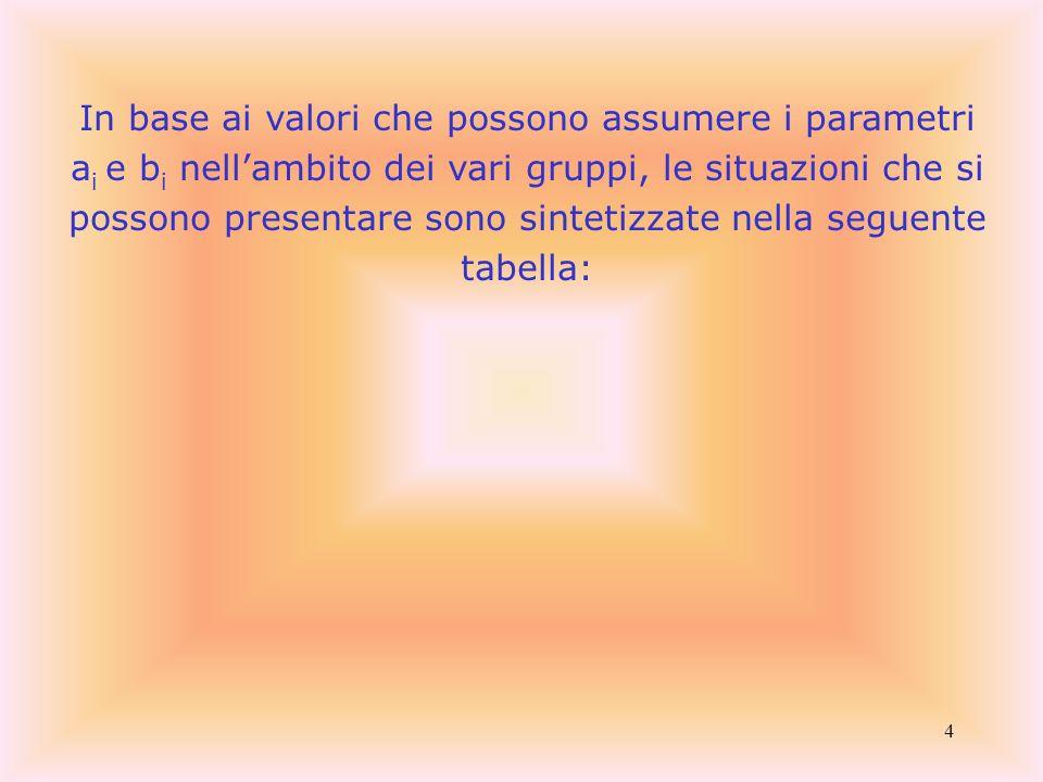 4 In base ai valori che possono assumere i parametri a i e b i nellambito dei vari gruppi, le situazioni che si possono presentare sono sintetizzate n