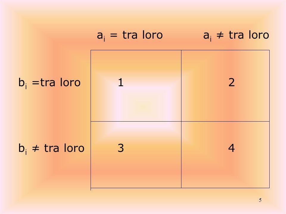 5 a i = tra loroa i tra loro b i =tra loro 1 2 b i tra loro 3 4