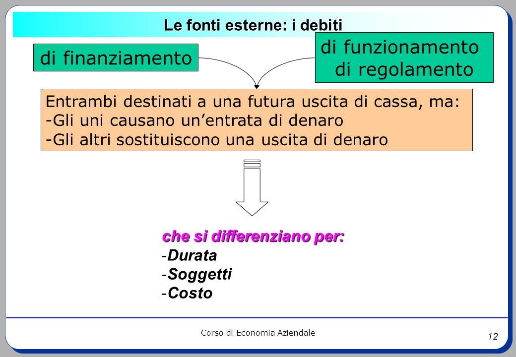 12 Corso di Economia Aziendale Le fonti esterne: i debiti che si differenziano per: -Durata -Soggetti -Costo di finanziamento di funzionamento di rego