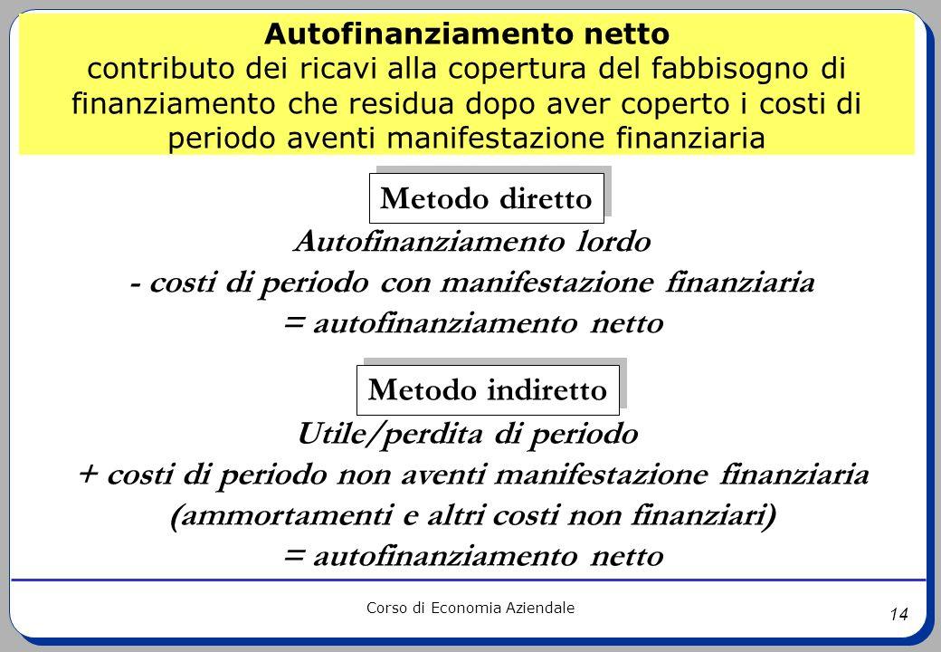 14 Corso di Economia Aziendale Utile/perdita di periodo + costi di periodo non aventi manifestazione finanziaria (ammortamenti e altri costi non finan