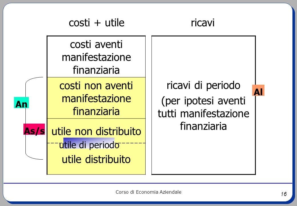 16 Corso di Economia Aziendale costi aventi manifestazione finanziaria ricavi di periodo (per ipotesi aventi tutti manifestazione finanziaria costi no