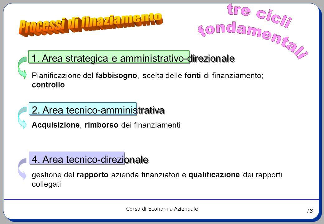 18 Corso di Economia Aziendale 1. Area strategica e amministrativo-direzionale Pianificazione del fabbisogno, scelta delle fonti di finanziamento; con