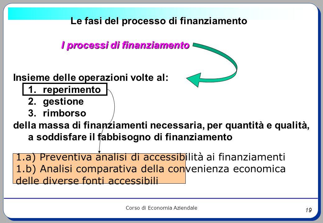 19 Corso di Economia Aziendale Le fasi del processo di finanziamento I processi di finanziamento Insieme delle operazioni volte al: 1.reperimento 2.ge