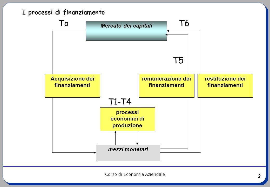 2 Corso di Economia Aziendale mezzi monetari Acquisizione dei finanziamenti restituzione dei finanziamenti Mercato dei capitali I processi di finanzia