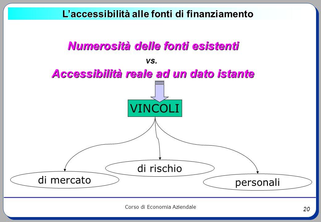20 Corso di Economia Aziendale Laccessibilità alle fonti di finanziamento Numerosità delle fonti esistenti vs. Accessibilità reale ad un dato istante