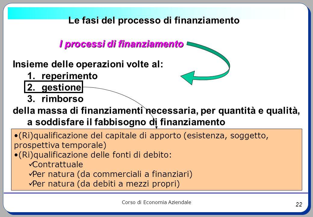 22 Corso di Economia Aziendale Le fasi del processo di finanziamento I processi di finanziamento Insieme delle operazioni volte al: 1.reperimento 2.ge