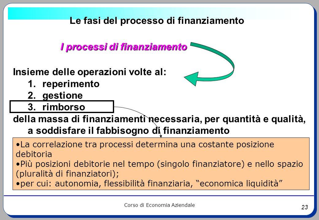 23 Corso di Economia Aziendale Le fasi del processo di finanziamento I processi di finanziamento Insieme delle operazioni volte al: 1.reperimento 2.ge