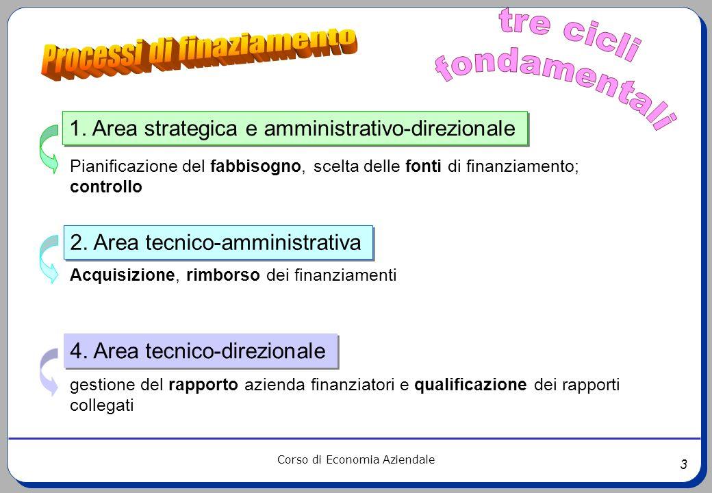 3 Corso di Economia Aziendale 1. Area strategica e amministrativo-direzionale Pianificazione del fabbisogno, scelta delle fonti di finanziamento; cont