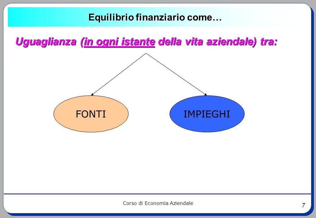 7 Corso di Economia Aziendale Uguaglianza (in ogni istante della vita aziendale) tra: Equilibrio finanziario come… FONTIIMPIEGHI