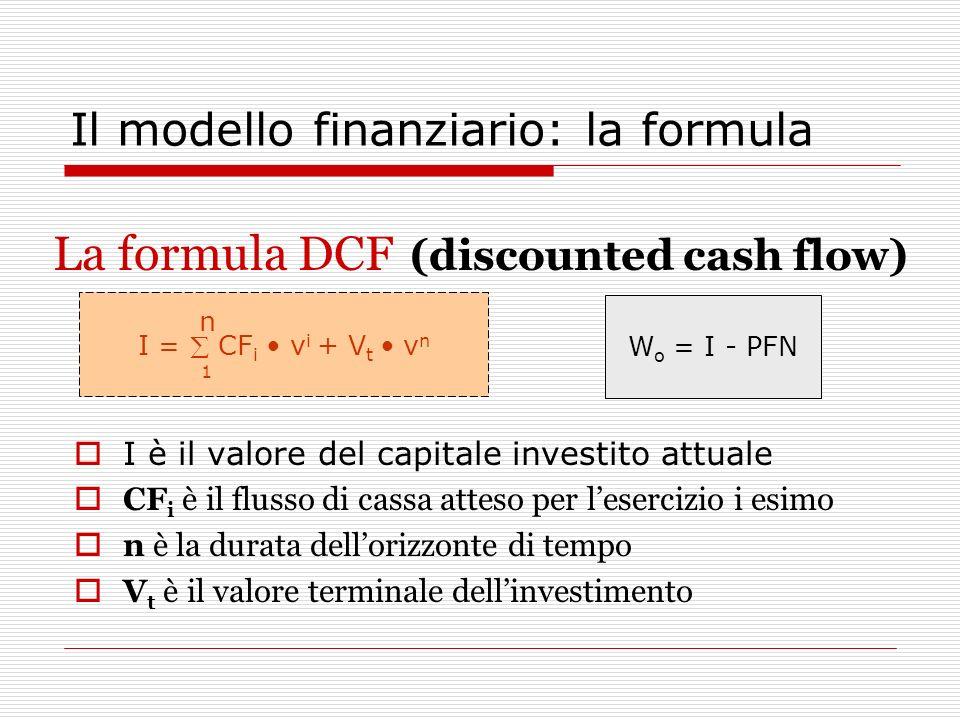 Il modello finanziario: la formula I è il valore del capitale investito attuale CF i è il flusso di cassa atteso per lesercizio i esimo n è la durata