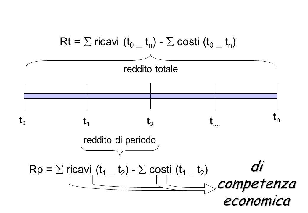 t0t0 t1t1 t2t2 t.... tntn Rt = ricavi (t 0 _ t n ) - costi (t 0 _ t n ) reddito totale reddito di periodo Rp = ricavi (t 1 _ t 2 ) - costi (t 1 _ t 2