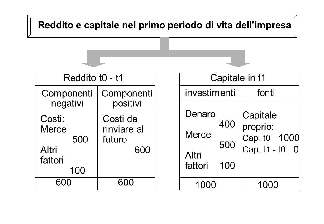 Reddito e capitale nel primo periodo di vita dellimpresa Capitale in t1 investimentifonti Denaro 400 Merce 500 Altri fattori 100 Capitale proprio: Cap.