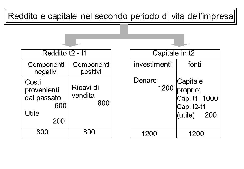 Capitale in t2 investimentifonti Denaro 1200 Capitale proprio: Cap. t1 1000 Cap. t2-t1 (utile) 200 1200 Reddito t2 - t1 Componenti negativi Componenti