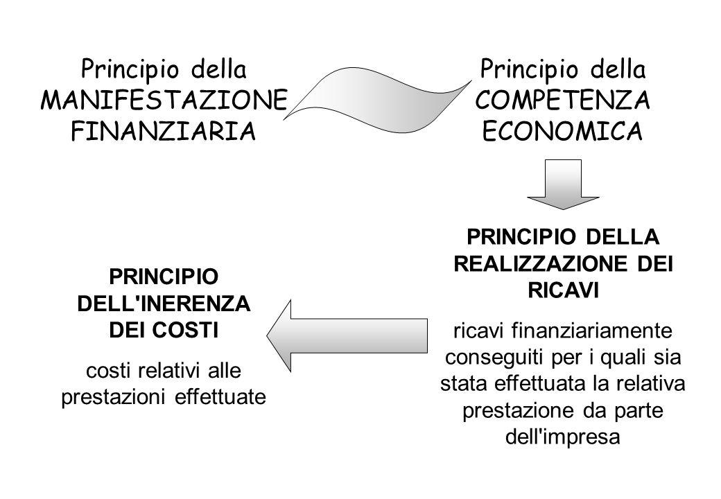PRINCIPIO DELL INERENZA DEI COSTI costi relativi alle prestazioni effettuate Principio della COMPETENZA ECONOMICA Principio della MANIFESTAZIONE FINANZIARIA PRINCIPIO DELLA REALIZZAZIONE DEI RICAVI ricavi finanziariamente conseguiti per i quali sia stata effettuata la relativa prestazione da parte dell impresa