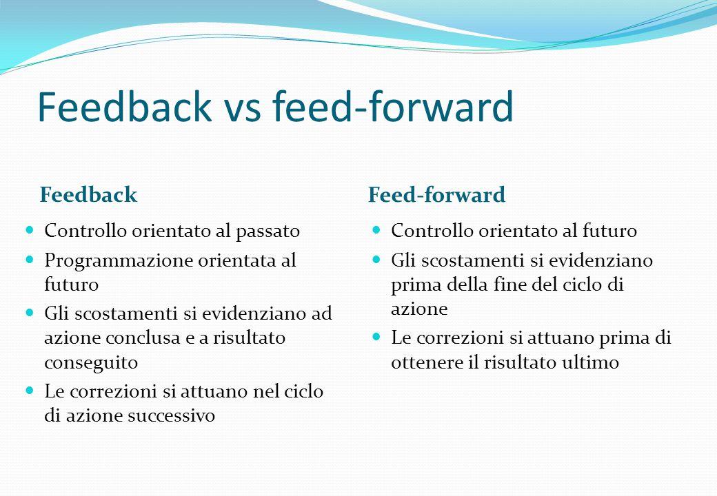 Feedback vs feed-forward Feedback Feed-forward Controllo orientato al passato Programmazione orientata al futuro Gli scostamenti si evidenziano ad azi