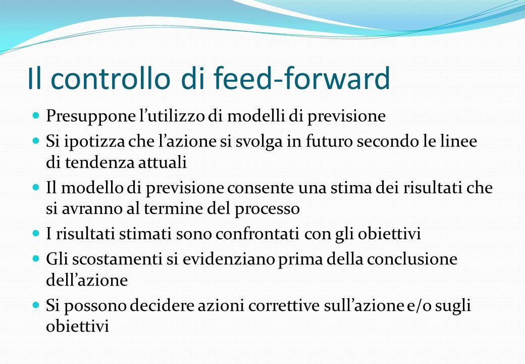 Il controllo di feed-forward Presuppone lutilizzo di modelli di previsione Si ipotizza che lazione si svolga in futuro secondo le linee di tendenza at
