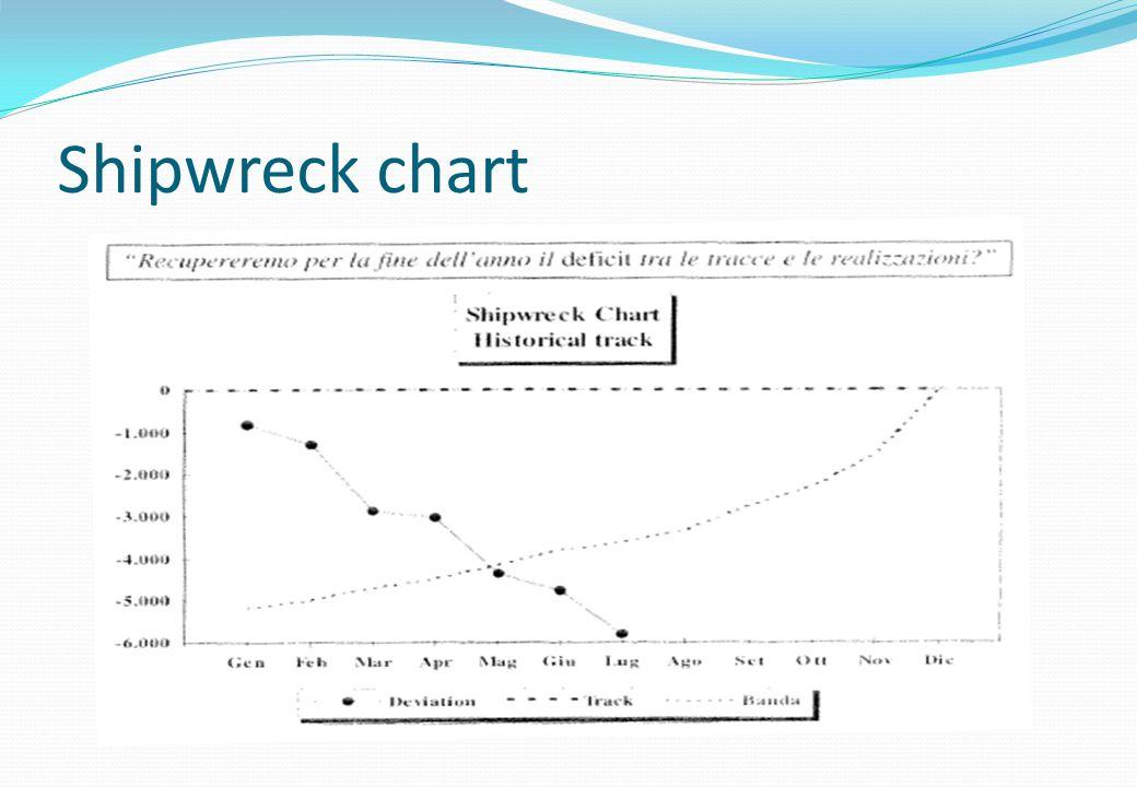 Shipwreck chart