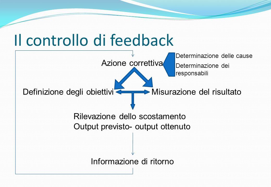 Il controllo di feedback Definizione degli obiettivi Rilevazione dello scostamento Output previsto- output ottenuto Azione correttiva Informazione di