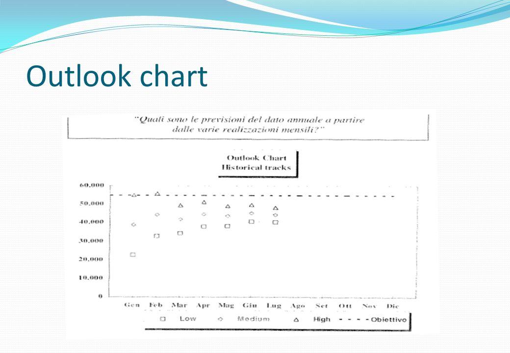 Outlook chart