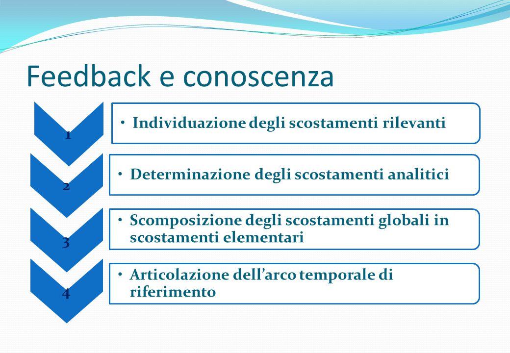 Feedback e conoscenza 2 Determinazione degli scostamenti analitici 3 Scomposizione degli scostamenti globali in scostamenti elementari 4 Articolazione