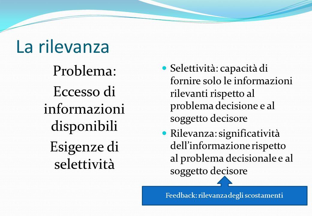 La rilevanza Problema: Eccesso di informazioni disponibili Esigenze di selettività Selettività: capacità di fornire solo le informazioni rilevanti ris