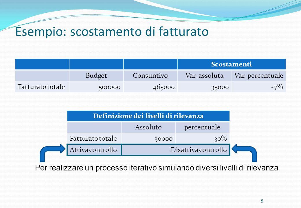 Esempio: scostamento di fatturato Scostamenti BudgetConsuntivoVar. assolutaVar. percentuale Fatturato totale50000046500035000-7% 8 Definizione dei liv